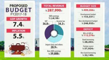 bangladesh-budget-of-fy-2017-18