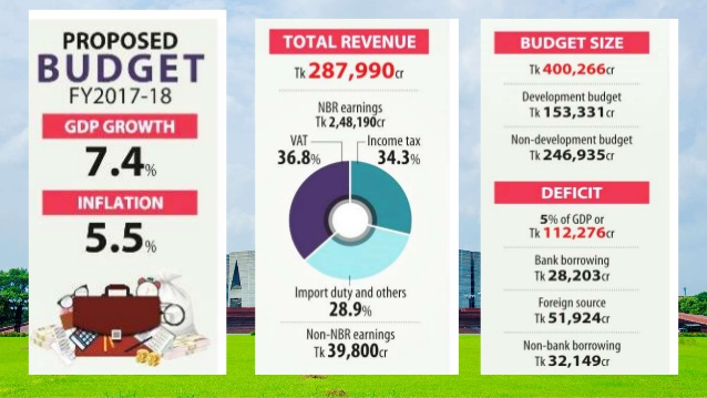 bangladesh-budget-of-fy-2017-18