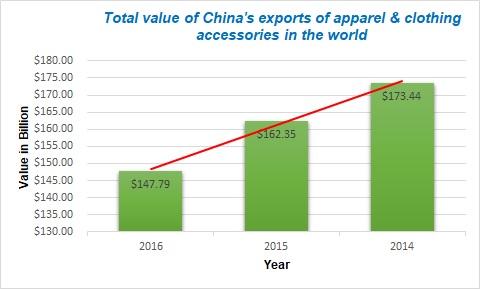 china-textile-market
