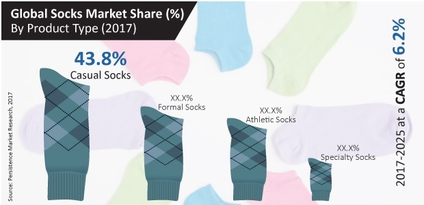Global Socks Market to Grow at 6.2% CAGR through 2025
