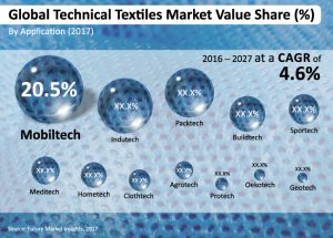 technical-textiles-market1