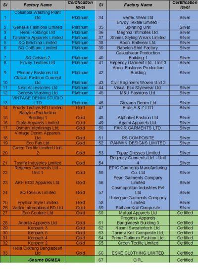green-industry-list