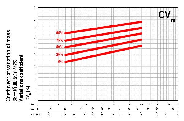 uster-statistics-2013_cvm-graph_for-web
