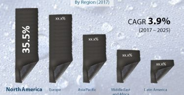 textile-coatings-market