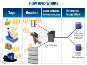 how-rfid-works-infographics-3