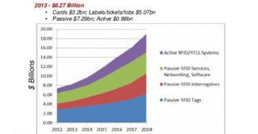 rfid-market-infographics-1