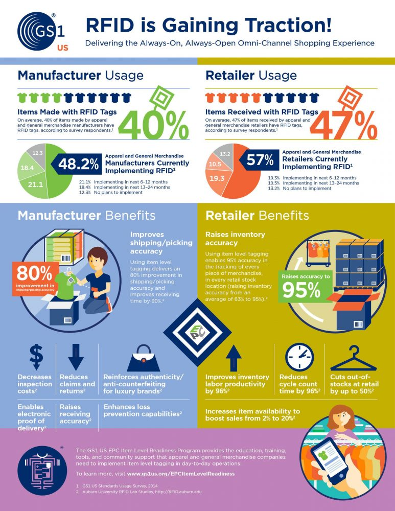 rfid-is-gaining-traction-infographics-2