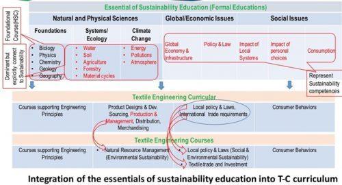 sustainabile-education-system