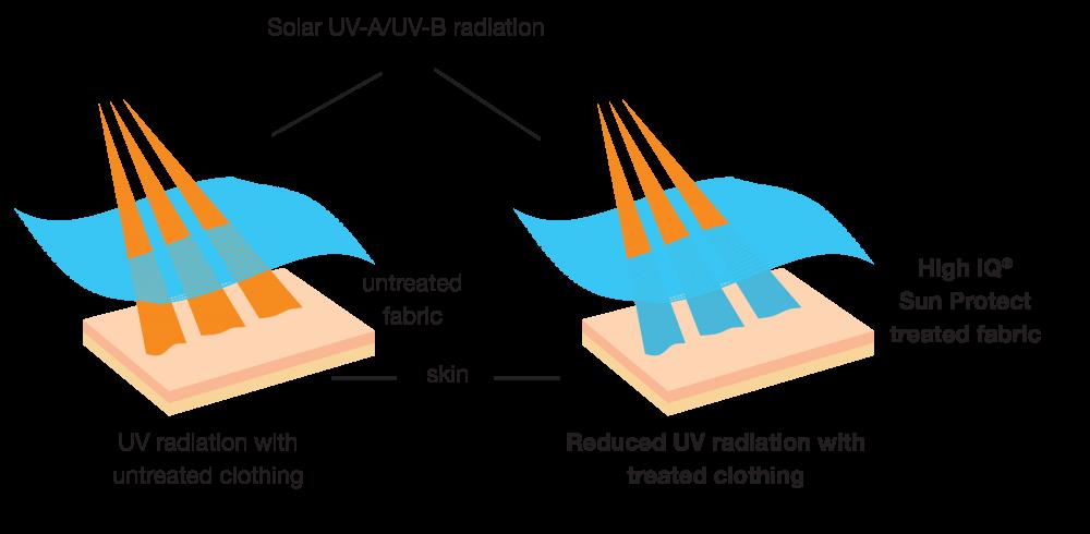 high-iq-sun-protect_uva-and-b_diagram
