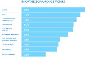 importance-of-purchasing-factor