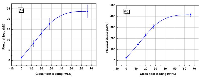 flexural stress vs glass fiber