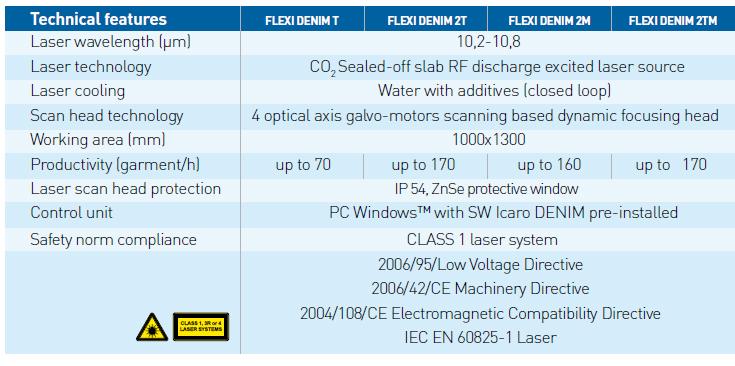 Figure: Technical feature