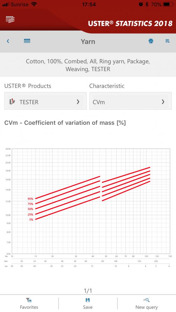 USTER® STATISTICS 2018 CVm chart