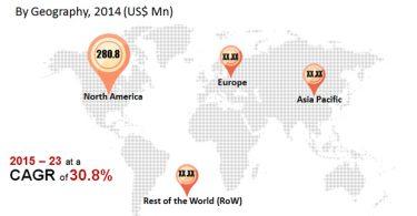 global-smart-textile-market
