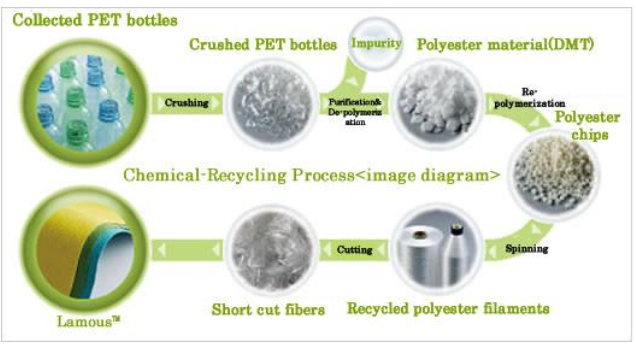 recycled polyester manufacturers recycled clothing manufacturers