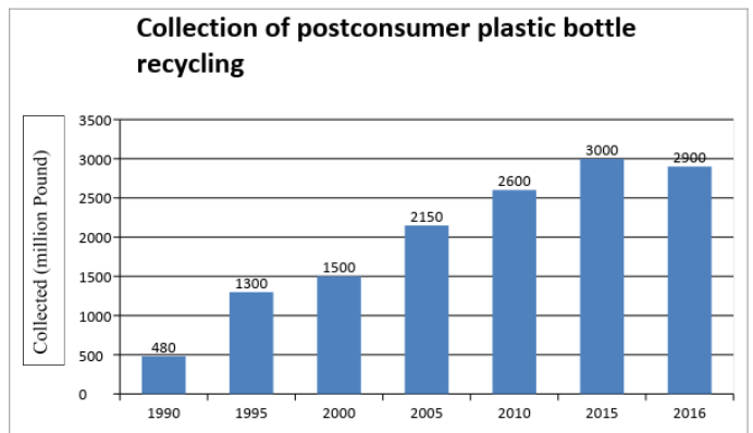 Fig 5: Growth in postconsumer plastic bottle recycling collection [10]