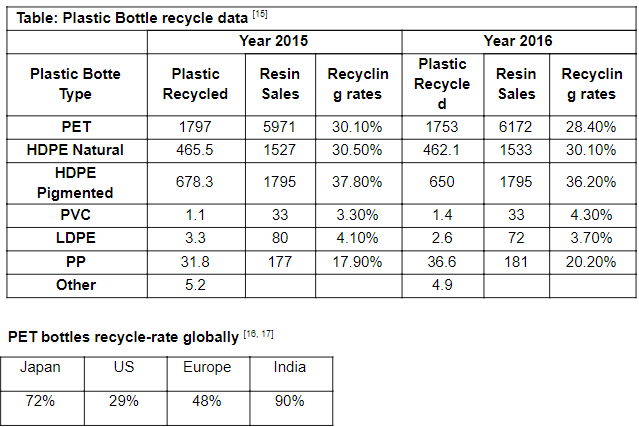 Manufacturing of fabric by recycling plastic bottles: An