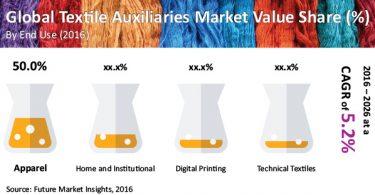 textile-auxililiries