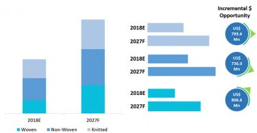 global-flame-retardant-apparel-market-analysis-forecast-by-type