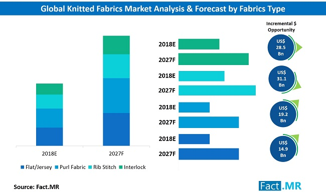 knitted-fabrics-market-analysis-forecast-by-product-type