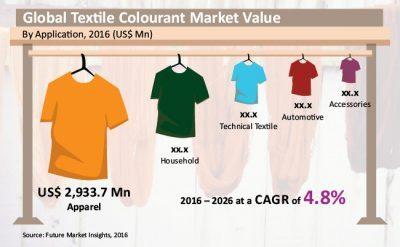 textile-colourant-market