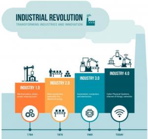 Figure: Four Industrial Revolutions