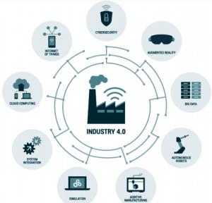 Figure: Nine Pillars of Industry 4.0