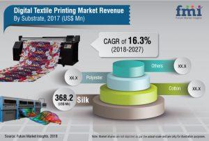 digital-textile-printing-market