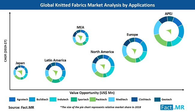 knitted-fabrics-market-analysis-by-application