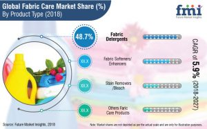 fabric-care-market