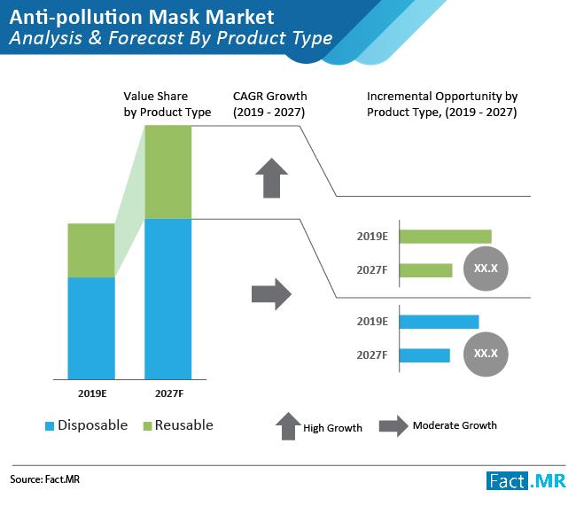 anti-pollution-mask-market
