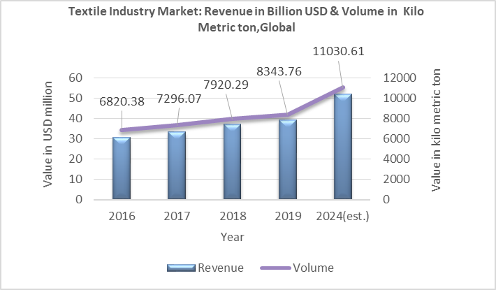 Chart-2: Textile Industry Market Value in Revenue and Volume