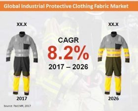 industrial-protective-clothing-fabrics-market