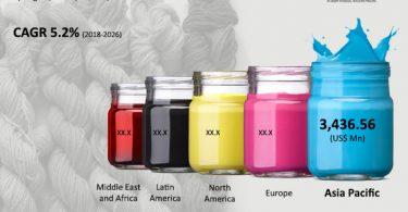 textile-dyestuff-market