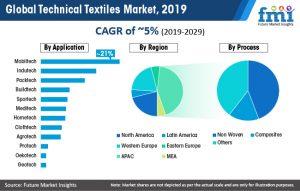 global-technical-textiles-market