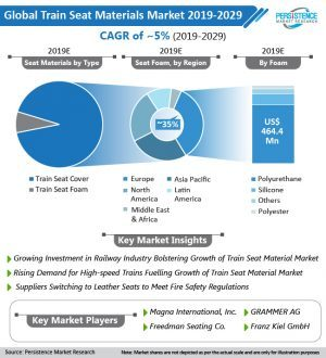 train-seat-materials-market