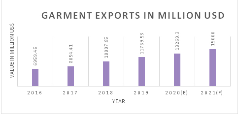 Chart-1: Apparel Export of Cambodia in million USD