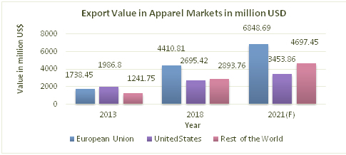 Chart-2: Cambodia Apparel Export Value in World Apparel Markets in million USD