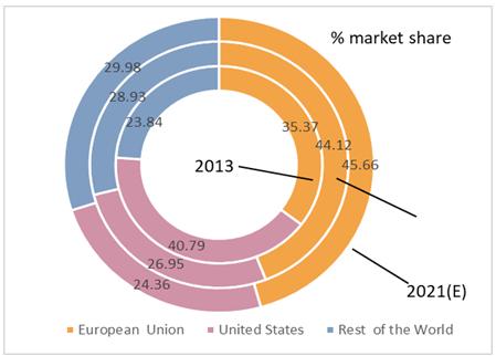 Chart-3: Cambodia Apparel export % World Market Share