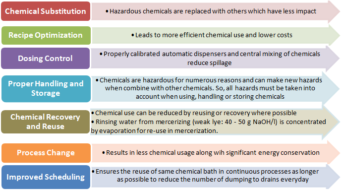 Pathways for Chemical Management