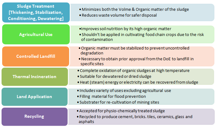 Options for Textile Sludge Management