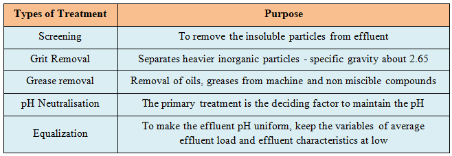 Overview of Pre-treatment Possibilities of Waste water