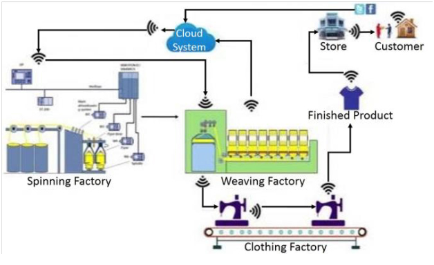Integration among value chain process and IoT.