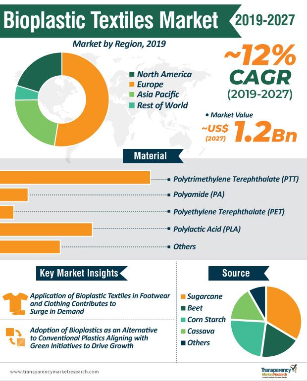 bioplastic-textiles-market-infographic