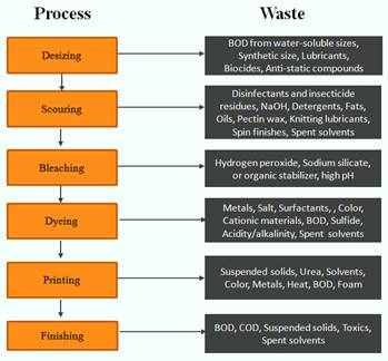 Figure 1: Characteristics of Wastewater from Different Wet Processes