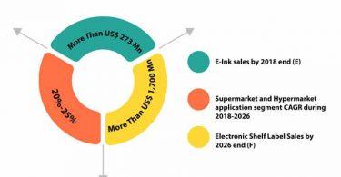 electronic-shelf-label-market-0