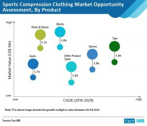 sports-compression-clothing-market-opportunity-assessment-by-product