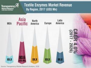 textile-enzyme-market