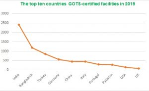 top-ten-countries-gots-certified-in-2019