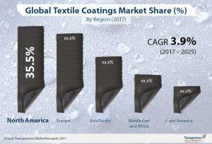textile-coatings-market